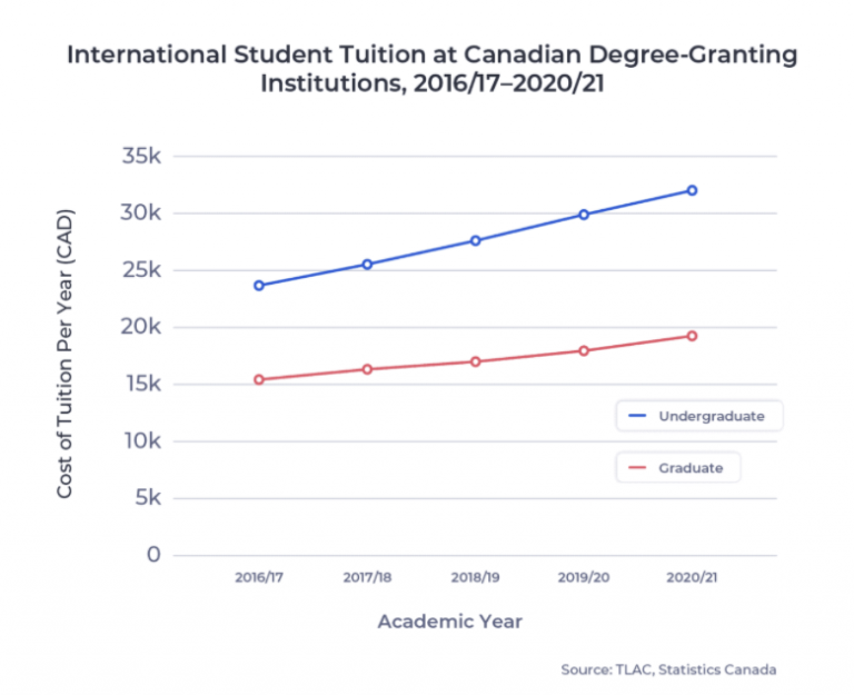Canada International Student Tuition